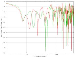Amplitudenfrequenzgang eines Raumes ccc Herbert Eppler