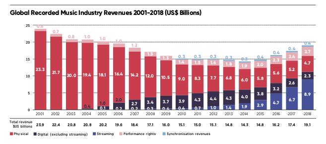 IFPI Statistik 2019