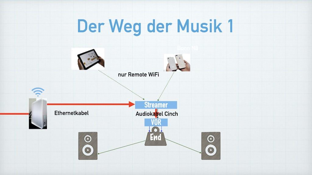 Zeichnung der Wege von Signalen Streamer direkt als Quelle